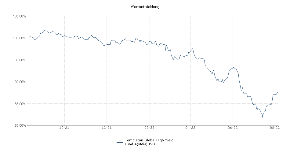 Templeton Global High Yield Fund A(Mdis)USD Fonds Performance
