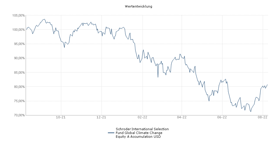 Schroder International Selection Fund Global Climate Change Equity A Accumulation USD Fonds Performance