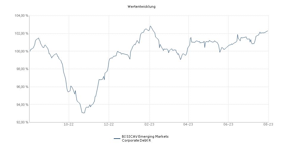 BI SICAV Emerging Markets Corporate Debt R Fonds Performance