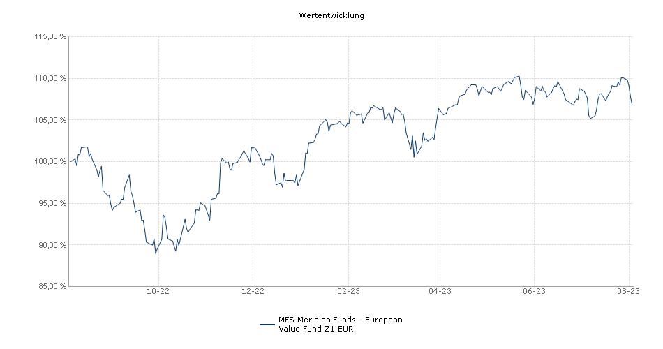 MFS Meridian Funds - European Value Fund Z1 EUR Fonds Performance