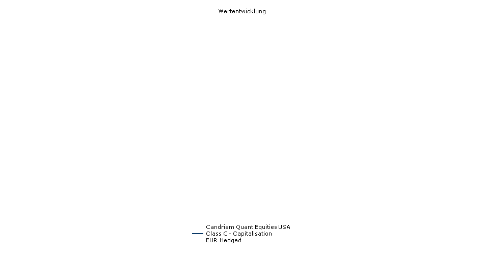 Candriam Quant Equities USA Class C - Capitalisation EUR Hedged Fonds Performance