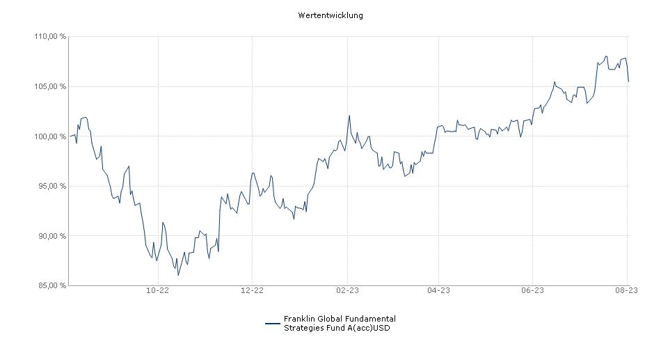 Franklin Global Fundamental Strategies Fund A(acc)USD Fonds Performance