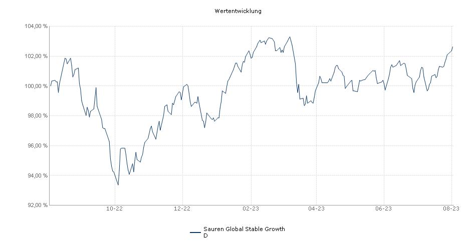 Sauren Global Stable Growth D Fonds Performance