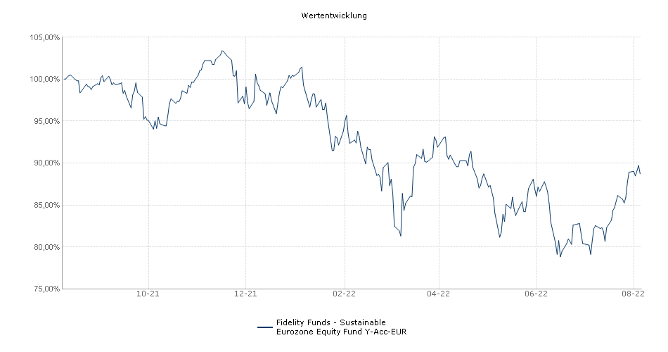 Fidelity Funds - Sustainable Eurozone Equity Fund Y-Acc-EUR Fonds Performance