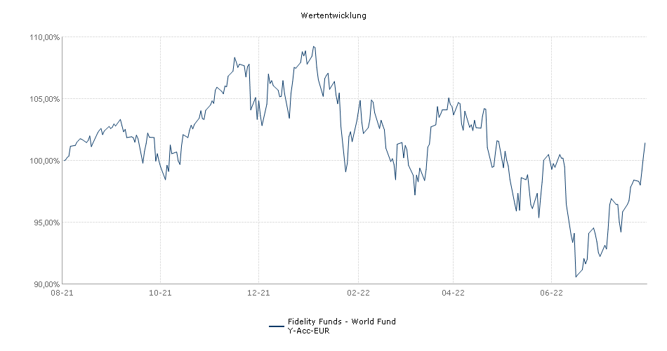 Fidelity Funds - World Fund Y-Acc-EUR Fonds Performance