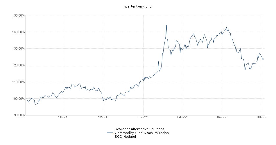 Schroder Alternative Solutions Commodity Fund A Accumulation SGD Hedged Fonds Performance