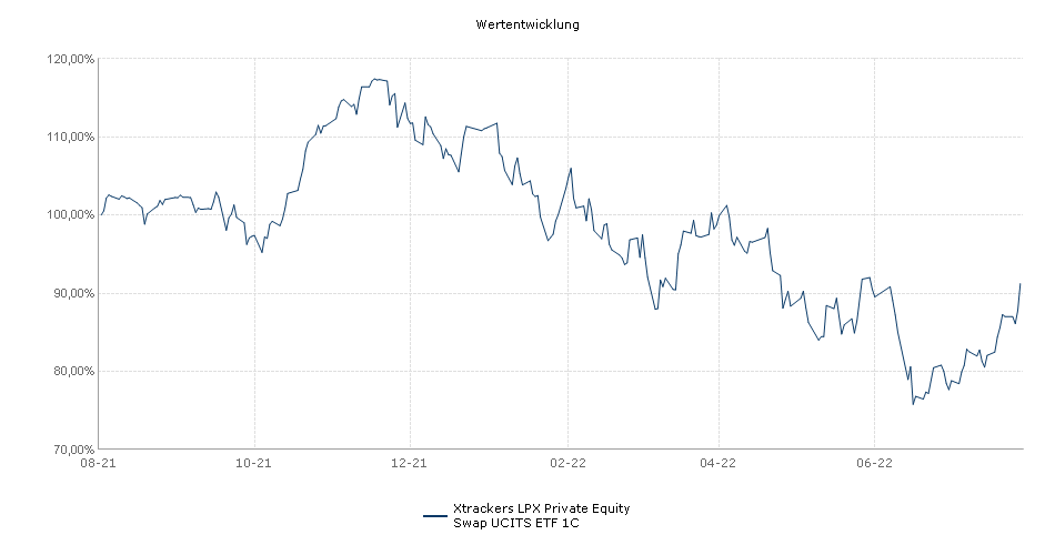 Xtrackers LPX Private Equity Swap UCITS ETF 1C Performance