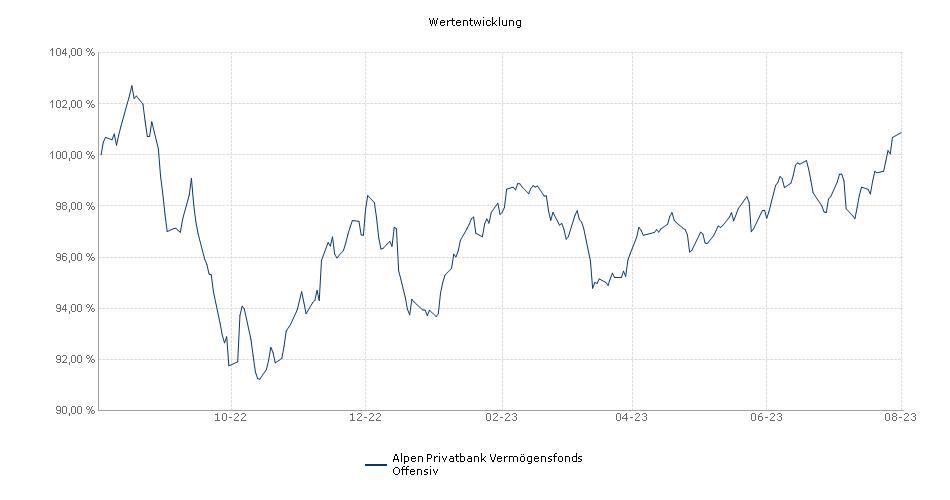 WALSER Weltportfolio 65 R Fonds Performance