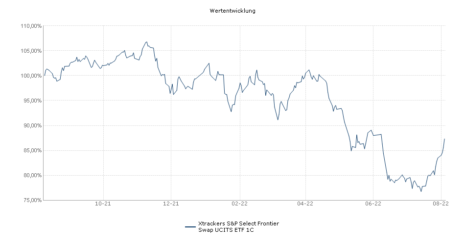 Xtrackers S&P Select Frontier Swap UCITS ETF 1C Performance