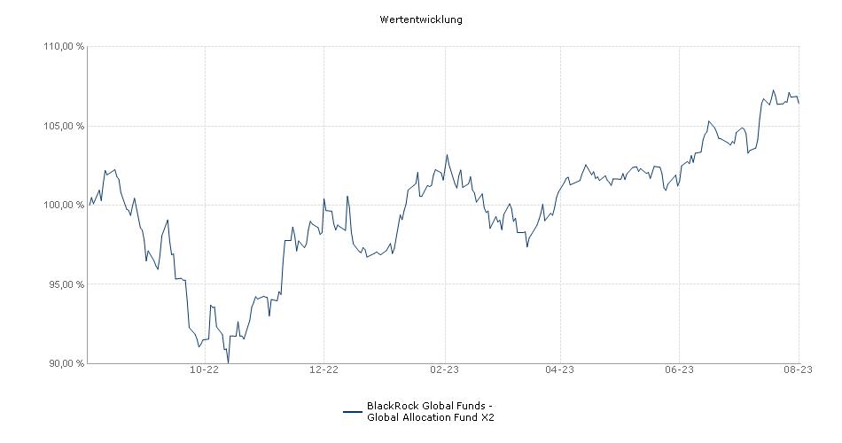 BlackRock Global Funds - Global Allocation Fund X2 USD Fonds Performance