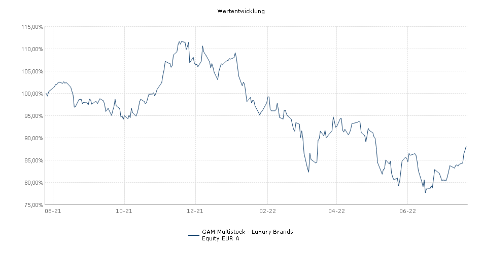 GAM Multistock - Luxury Brands Equity EUR A Fonds Performance