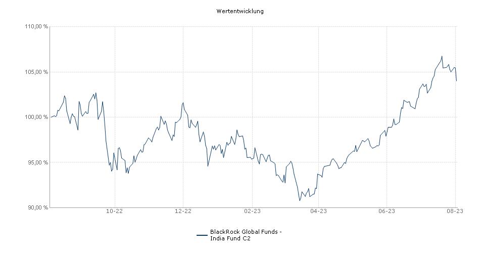 BlackRock Global Funds - India Fund C2 Fonds Performance