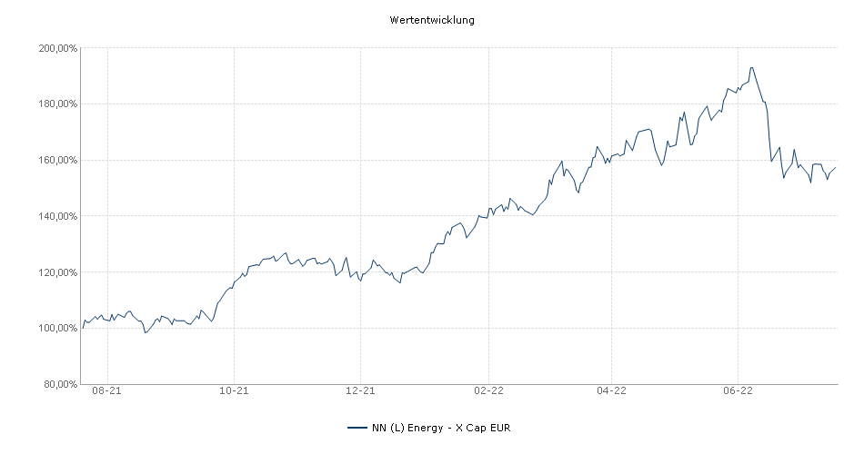 NN (L) Energy - X Cap EUR Fonds Performance