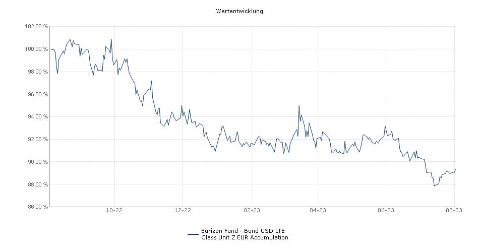 Eurizon Fund - Bond USD LTE Class Unit Z EUR Accumulation Fonds Performance