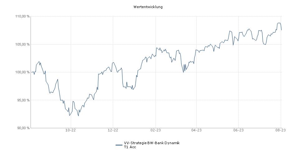 VV-Strategie BW-Bank Dynamik T1 Acc Fonds Performance