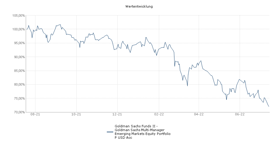 Goldman Sachs Funds II - Goldman Sachs Multi-Manager Emerging Markets Equity Portfolio P USD Acc Fonds Performance
