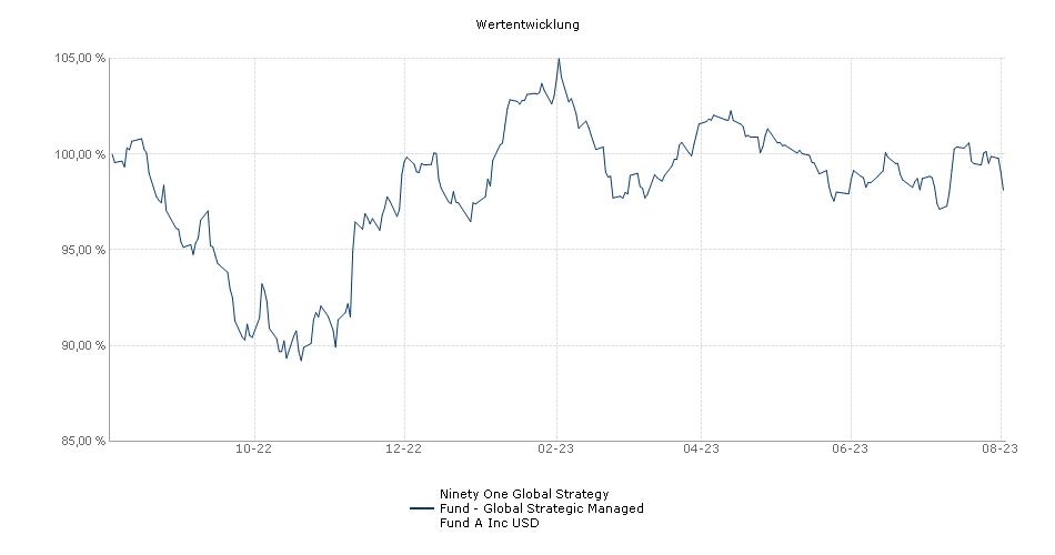 Ninety One Global Strategy Fund - Global Strategic Managed Fund A Inc USD Fonds Performance