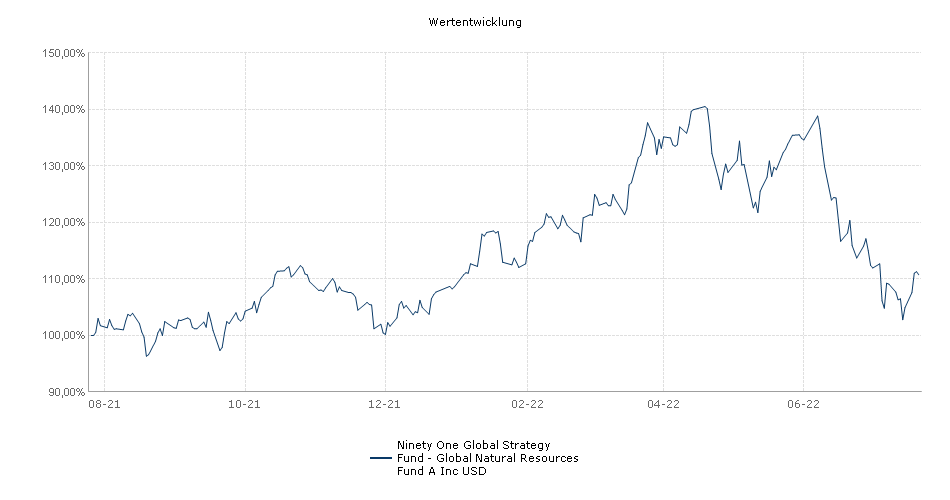 Ninety One Global Strategy Fund - Global Natural Resources Fund A Inc USD Fonds Performance