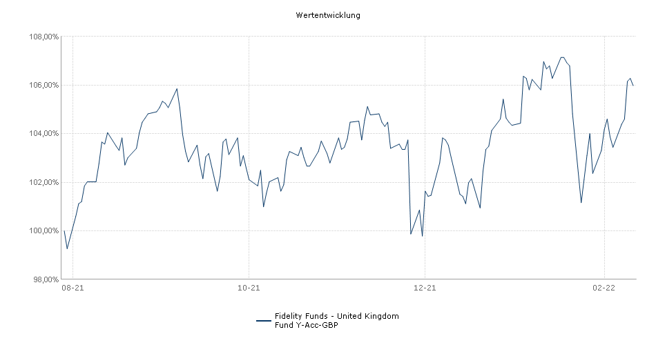 Fidelity Funds - United Kingdom Fund Y-Acc-GBP Fonds Performance