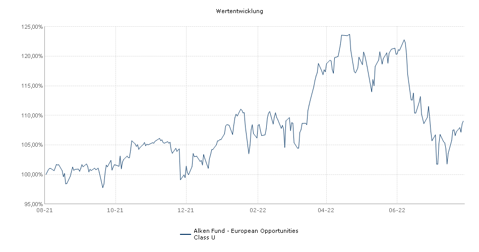 Alken Fund - European Opportunities Class U Fonds Performance