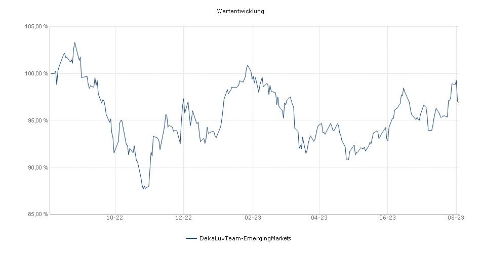DekaLuxTeam-EmergingMarkets Fonds Performance