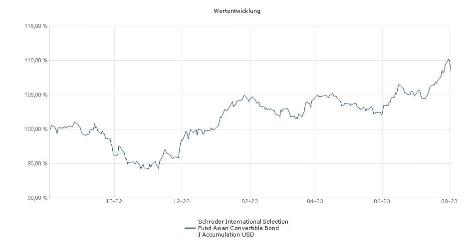 Schroder International Selection Fund Asian Convertible Bond I Accumulation USD Fonds Performance