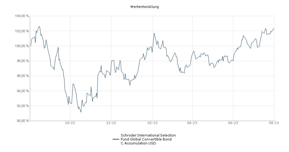 Schroder International Selection Fund Global Convertible Bond C Accumulation USD Fonds Performance