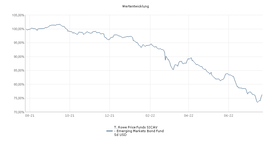 T. Rowe Price Funds SICAV - Emerging Markets Bond Fund Sd USD Fonds Performance