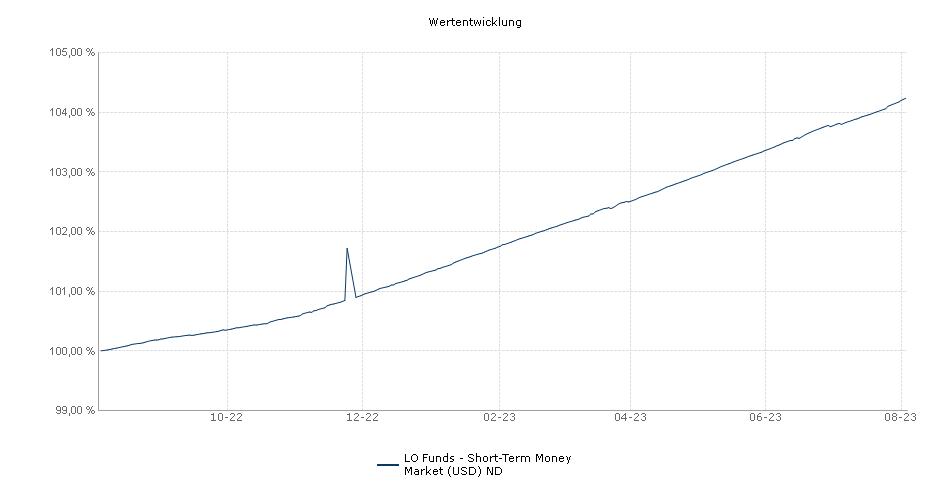 Lombard Odier Funds - Short-Term Money Market (USD) ND Fonds Performance