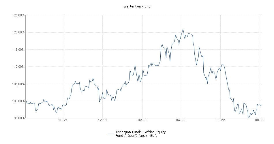 JPMorgan Funds - Africa Equity Fund A (perf) (acc) - EUR Fonds Performance