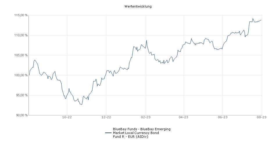 BlueBay Funds - BlueBay Emerging Market Local Currency Bond Fund R - EUR (AIDiv) Fonds Performance