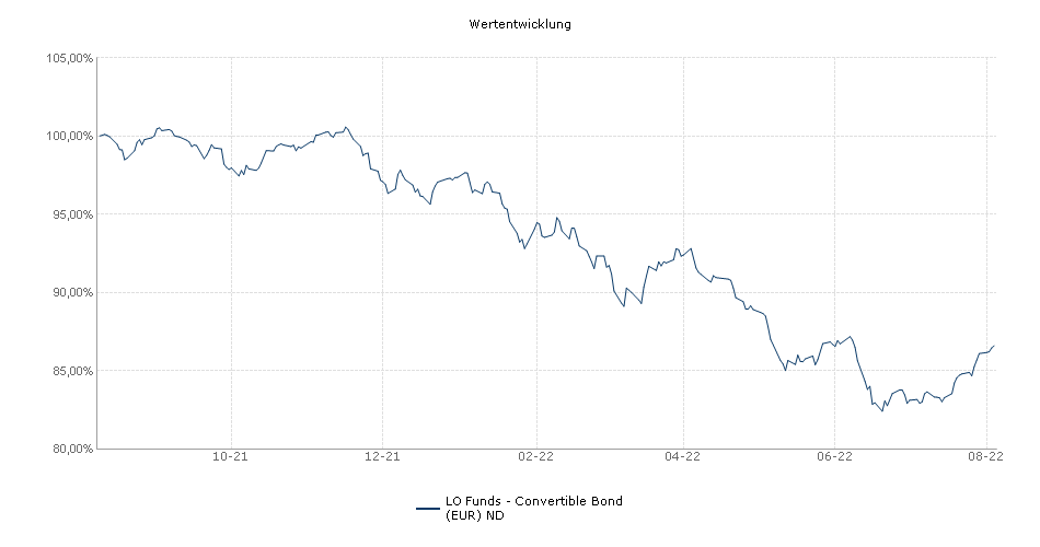Lombard Odier Funds - Convertible Bond (EUR) ND Fonds Performance