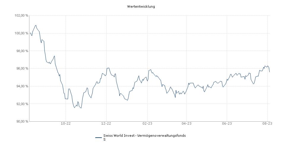 Swiss World Invest - Vermögensverwaltungsfonds S Fonds Performance