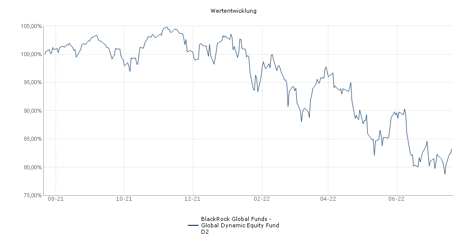 BlackRock Global Funds - Global Dynamic Equity Fund D2 Fonds Performance