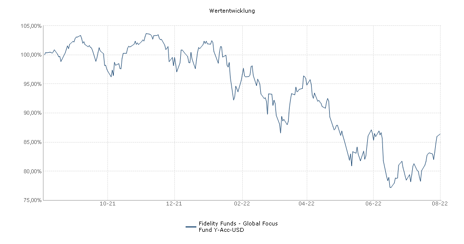 Fidelity Funds - Global Focus Fund Y-Acc-USD Fonds Performance