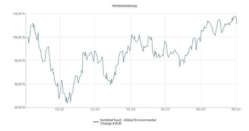 Vontobel Fund - Clean Technology A EUR Fonds Performance