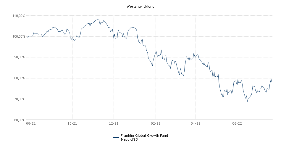 Franklin World Perspectives Fund I(acc)USD Fonds Performance