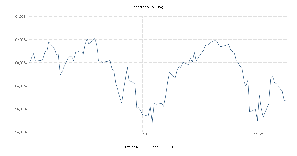 Lyxor MSCI Europe UCITS ETF Performance