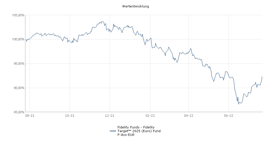 Fidelity Funds - Fidelity Target™ 2025 (Euro) Fund P-Acc-EUR Fonds Performance