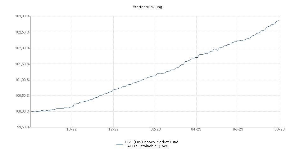 UBS (Lux) Money Market Fund - AUD Q-acc Fonds Performance