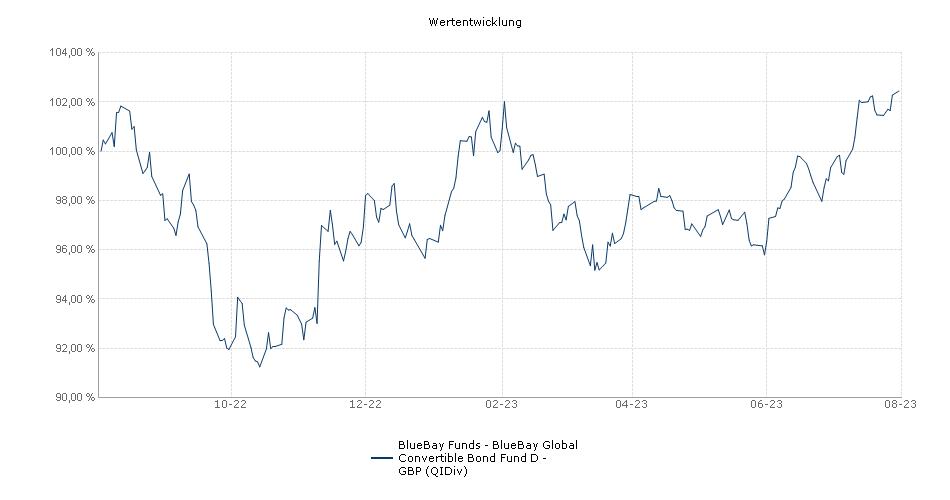 BlueBay Funds - BlueBay Global Convertible Bond Fund D - GBP (QIDiv) Fonds Performance