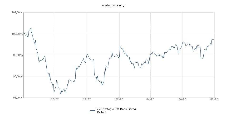 VV-Strategie BW-Bank Ertrag T5 Inc Fonds Performance