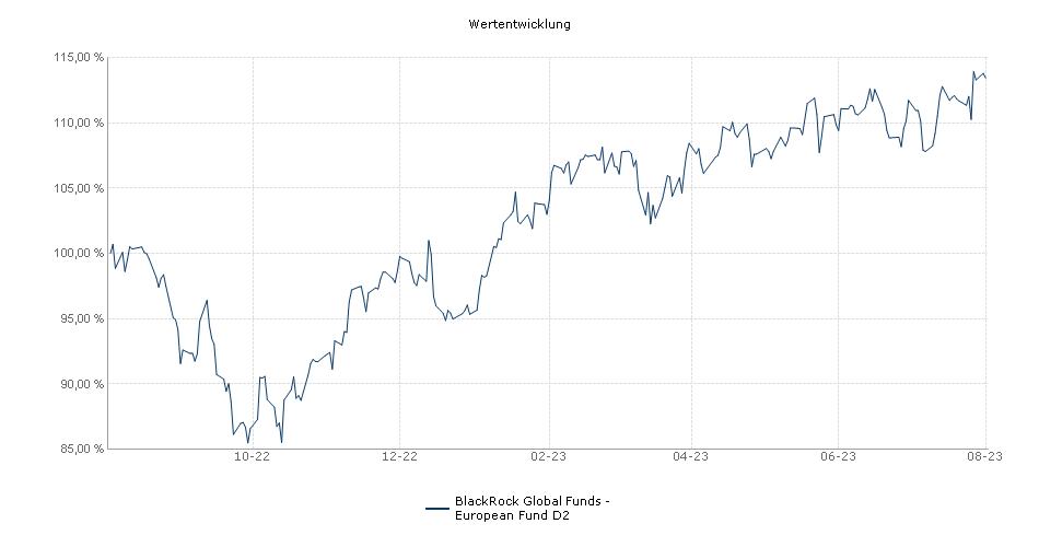 BlackRock Global Funds - European Fund D2 USD Fonds Performance