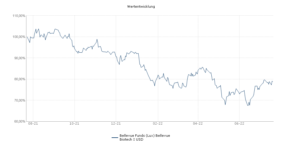 Bellevue Funds (Lux) BB Adamant Biotech I USD Fonds Performance