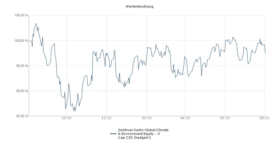 NN (L) Climate & Environment- X Cap CZK (hedged i) Fonds Performance