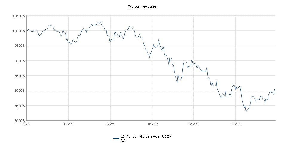 Lombard Odier Funds - Golden Age (USD) NA Fonds Performance