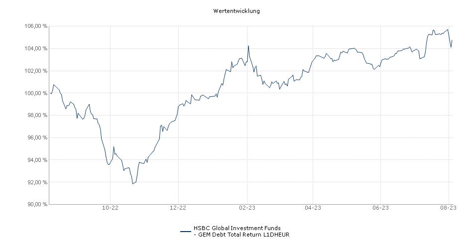 HSBC Global Investment Funds - GEM Debt Total Return L1DHEUR Fonds Performance