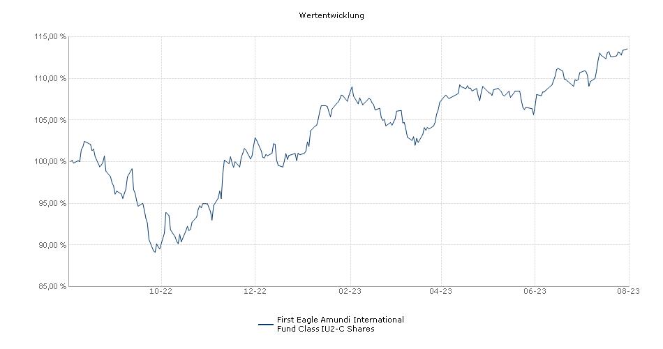 First Eagle Amundi International Fund Class IU2-C Shares Fonds Performance