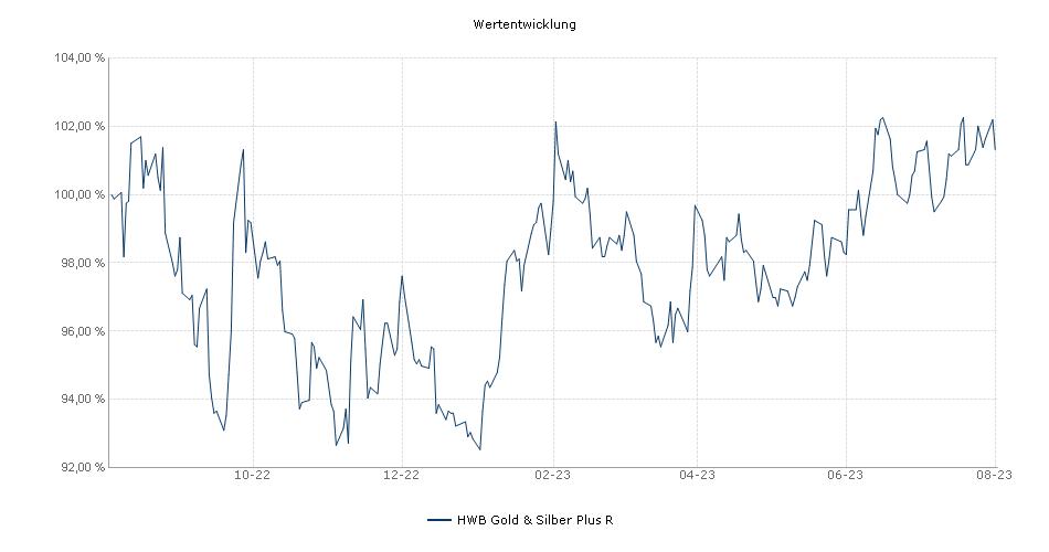 HWB Gold & Silber Plus R Fonds Performance