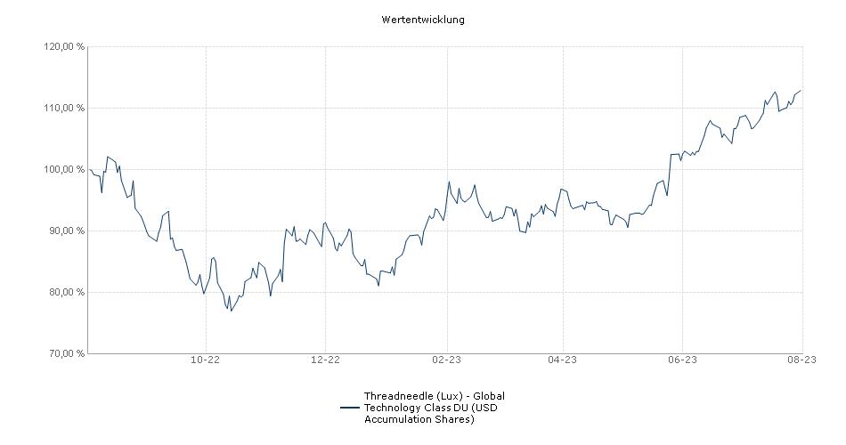 Threadneedle (Lux) - Global Technology Class DU (USD Accumulation Shares) Fonds Performance